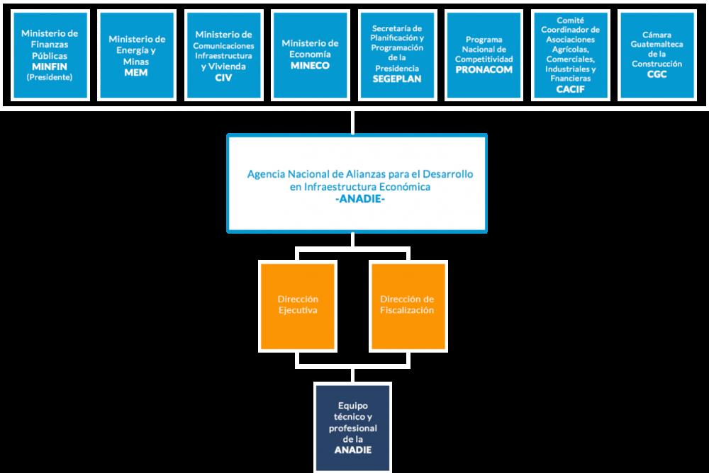 Estructura organizativa COALIANZA - ANADIE.