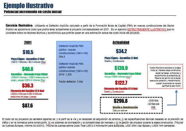 Fuente: Presentación realizada por INS Valores al CONAVI.