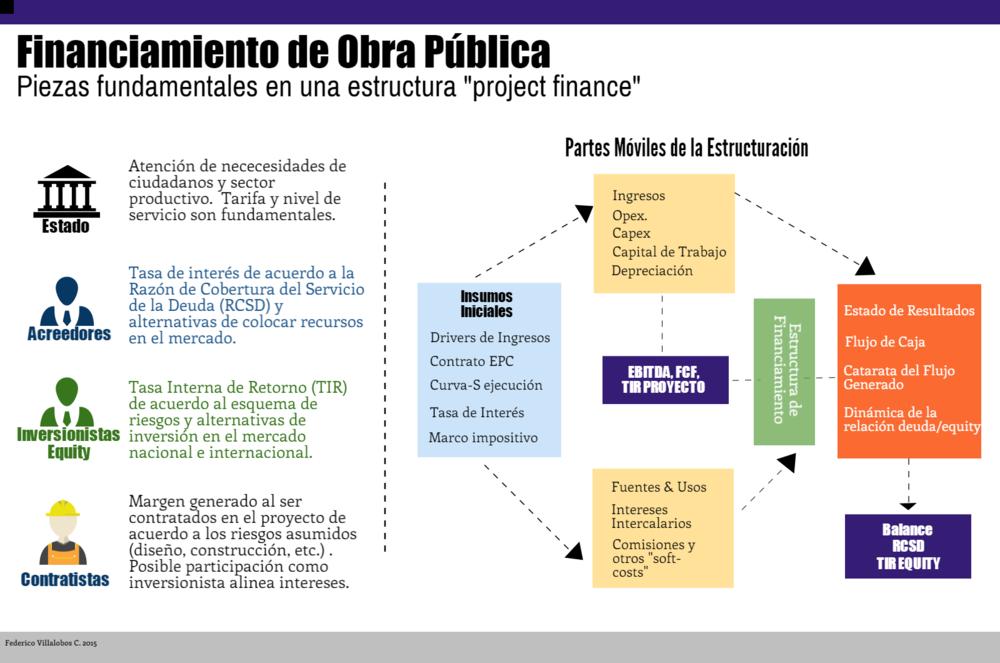 Elementos de Project Finance.png