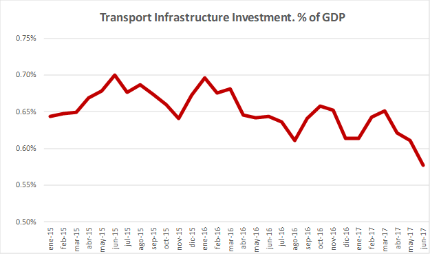 US infra GDP.png