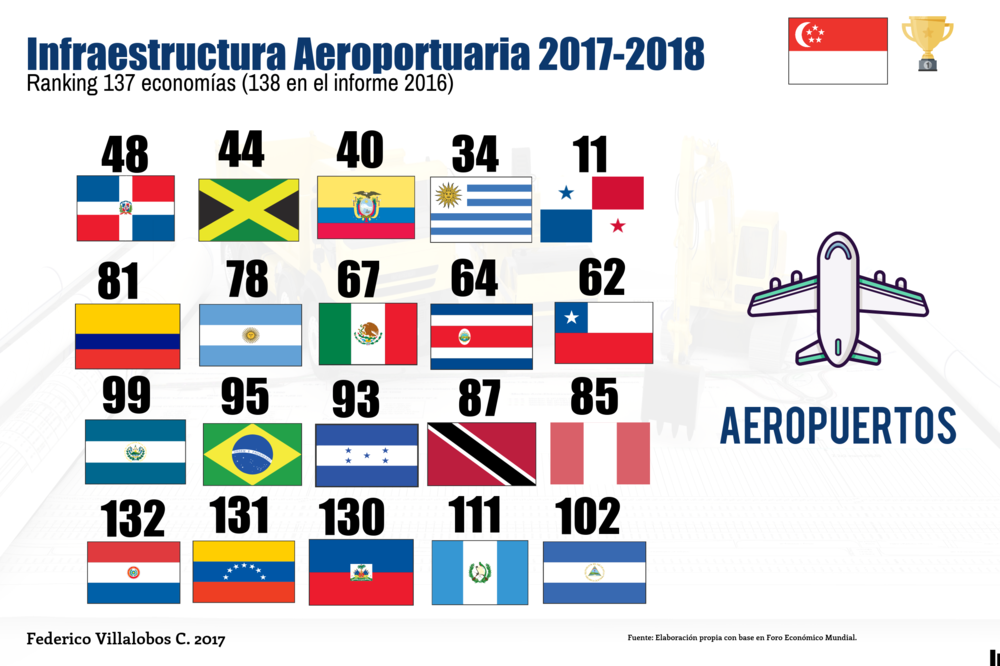 competitividad Aeropuertos 2017 2018.png