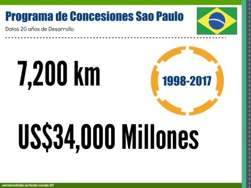 Brazil Concessions