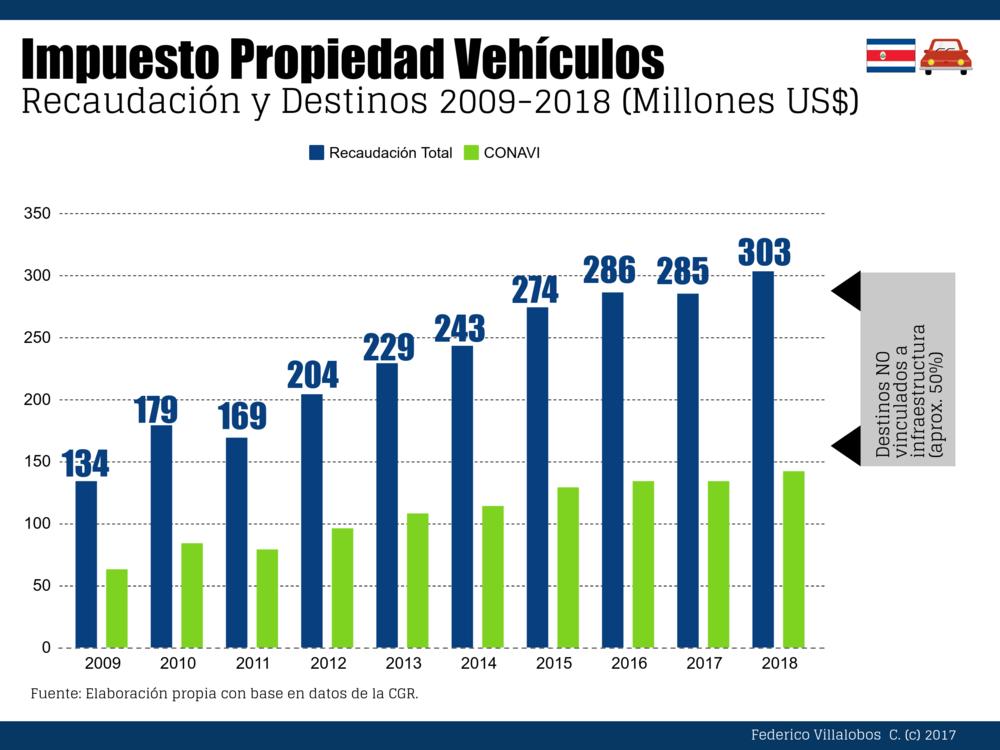 Impuesto Propiedad Vehículos.png