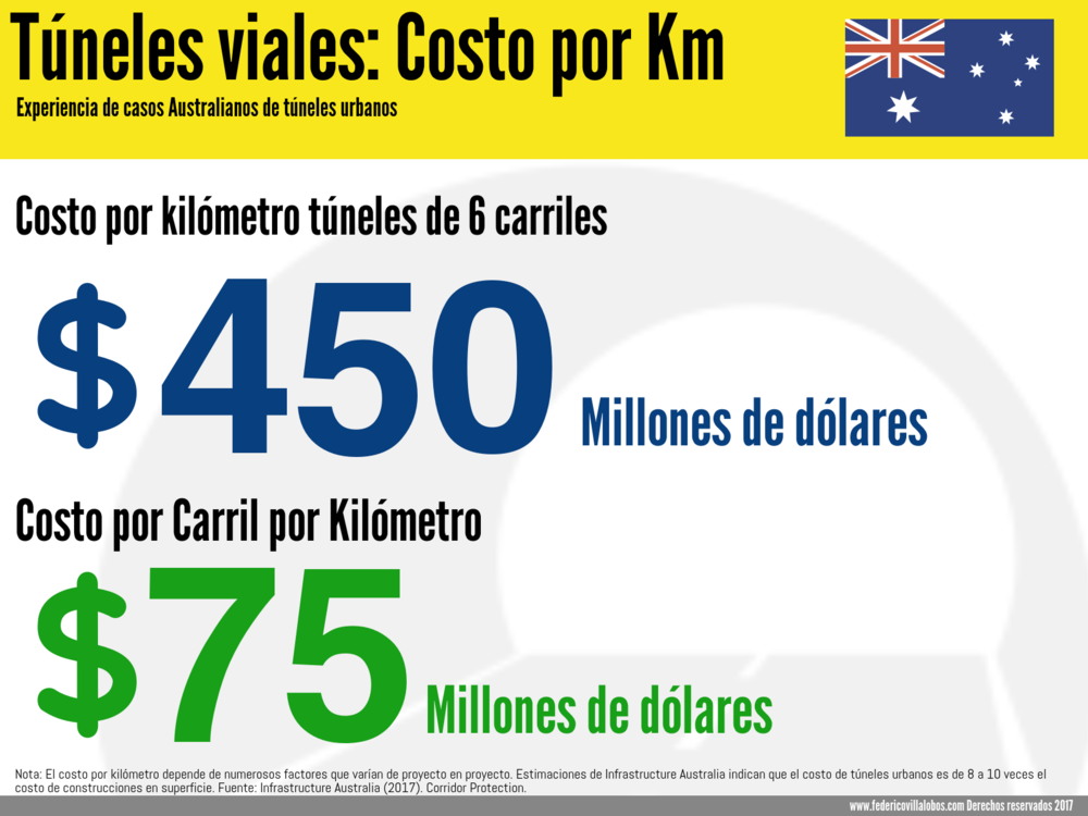 Costo túnel por km