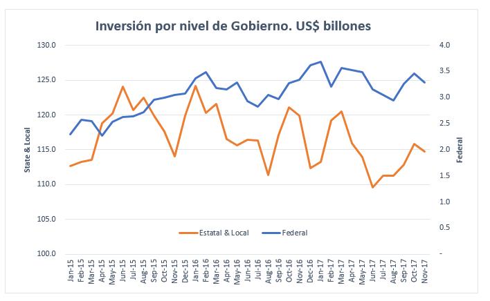US Infra Investment Nov 2017.PNG