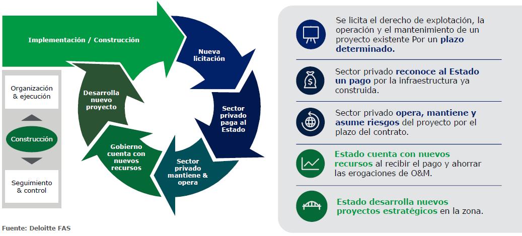 Esquema de Reciclaje de Activos desarrollado por Deloitte FAS para el Caso de Cañas Liberia en Costa Rica.