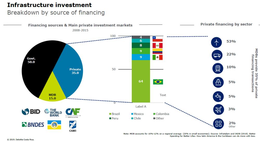Fuente: Deloitte Centroamérica con base en datos del BID.