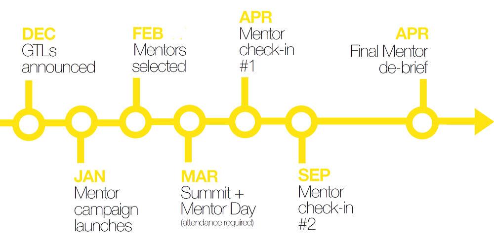3DD_Mentor_Timeline.jpg