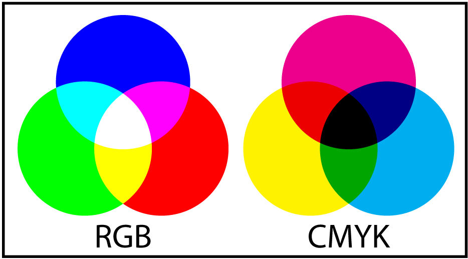 The RGB and CMYK colour modes. Notice how when two colours overlap, it creates a colour from the opposite mode i.e. Blue and Red in RGB overlap to make Magenta - however it is a vivid magenta, whereas the CMYK Magenta is less vibrant.
