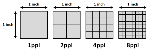 An example of how pixels per inch work and how it effects how an image displays.