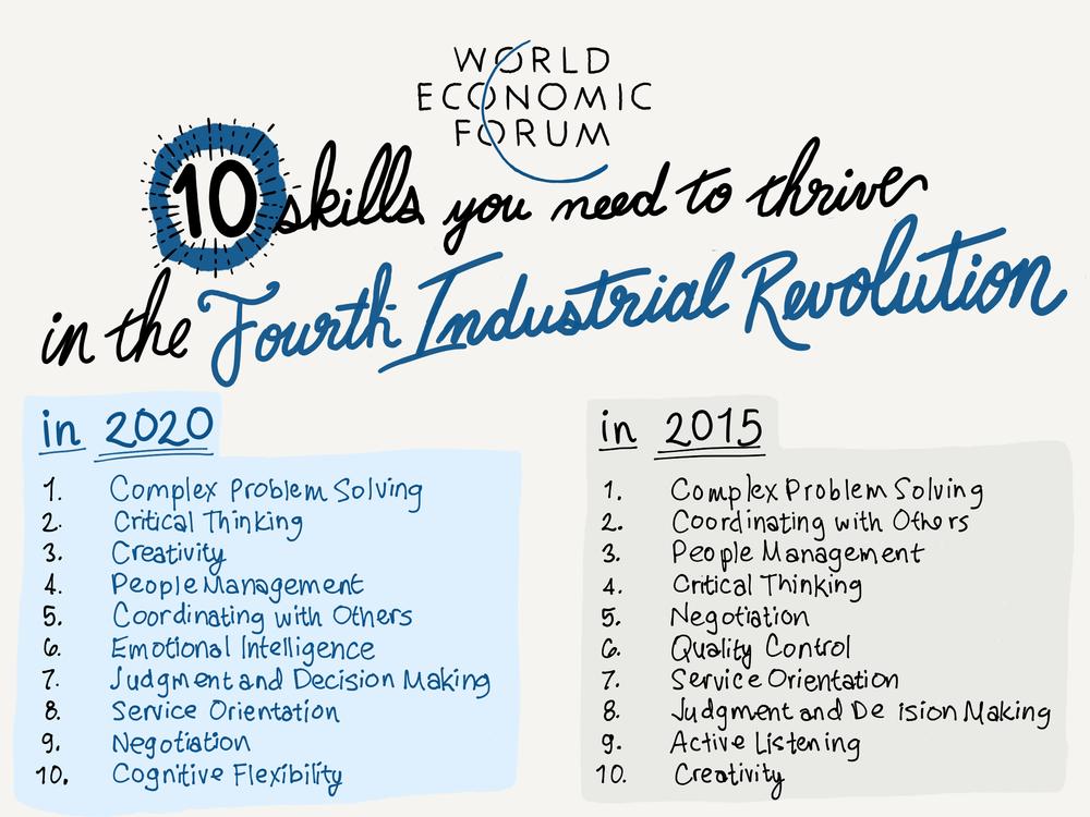 WorldEconomicForum 10 Skills