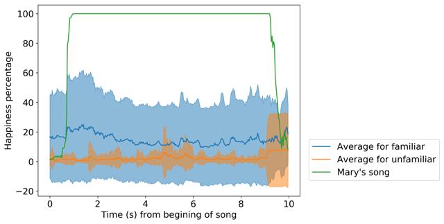hannah happiness % music data.png