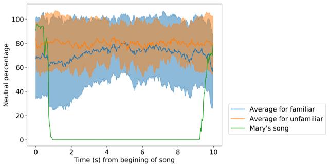 hannah neutral % music data.png