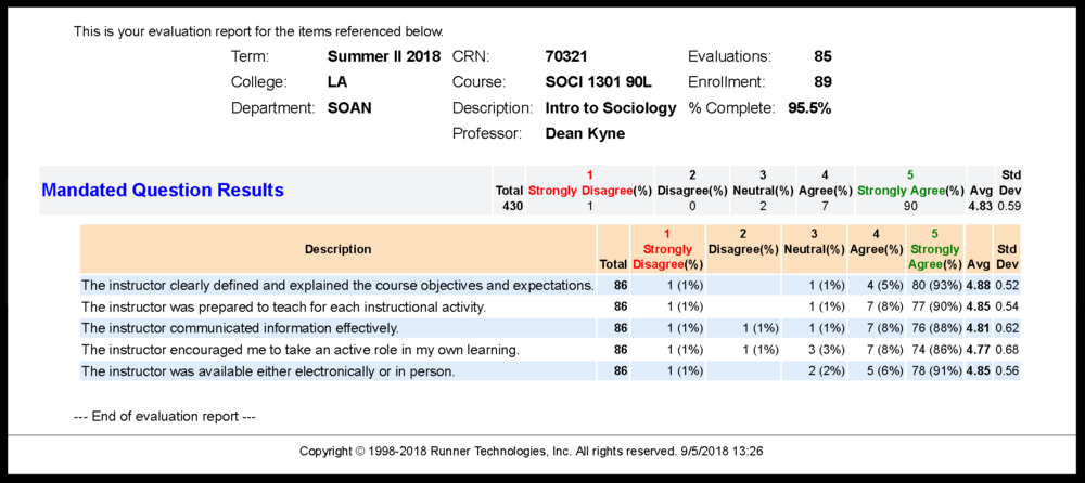 SOCI 1301_Course Evaluation Report_Summer II 2018.png
