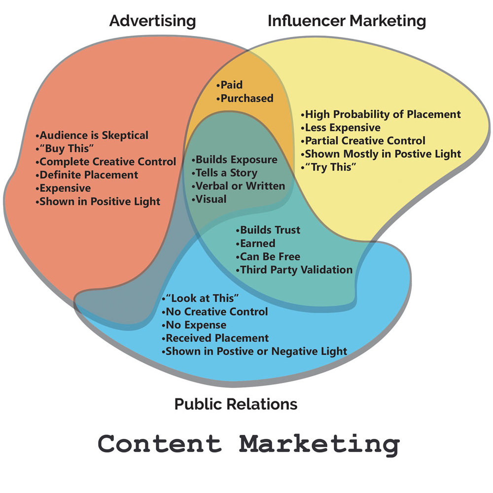 This Venn diagram explains the differences and similarities between advertising, influencer marketing, and public relations.