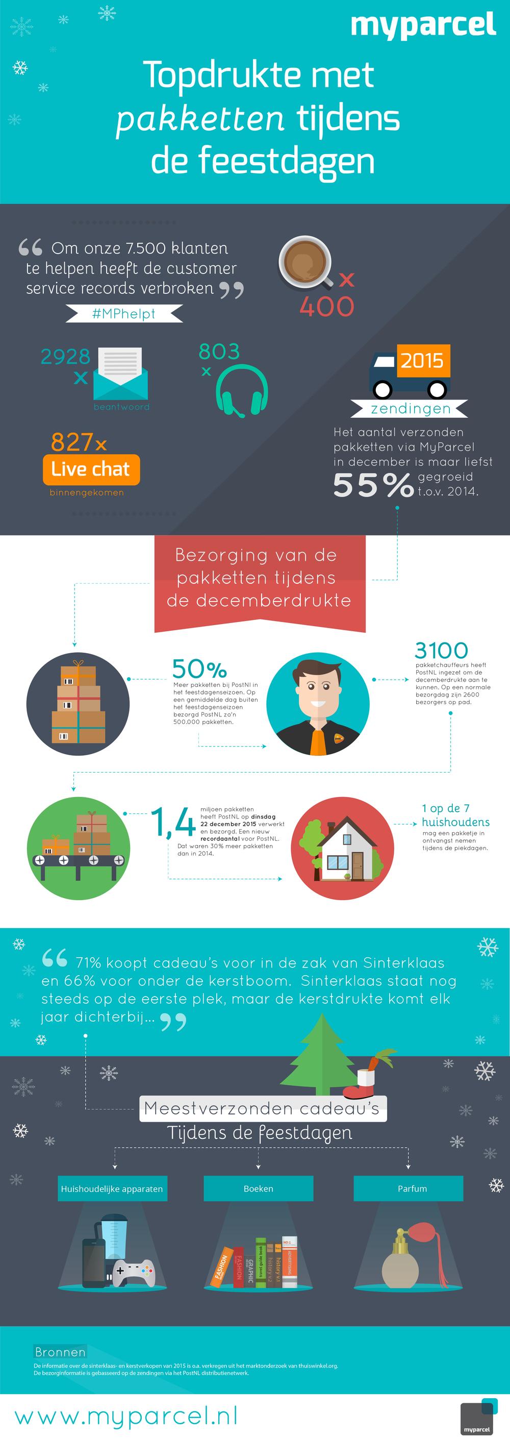 Topdrukte met pakketten tijdens de feestdagen 2015, infographic