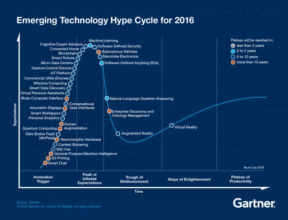 Gartner Hype Cycle for Technologies, 2016