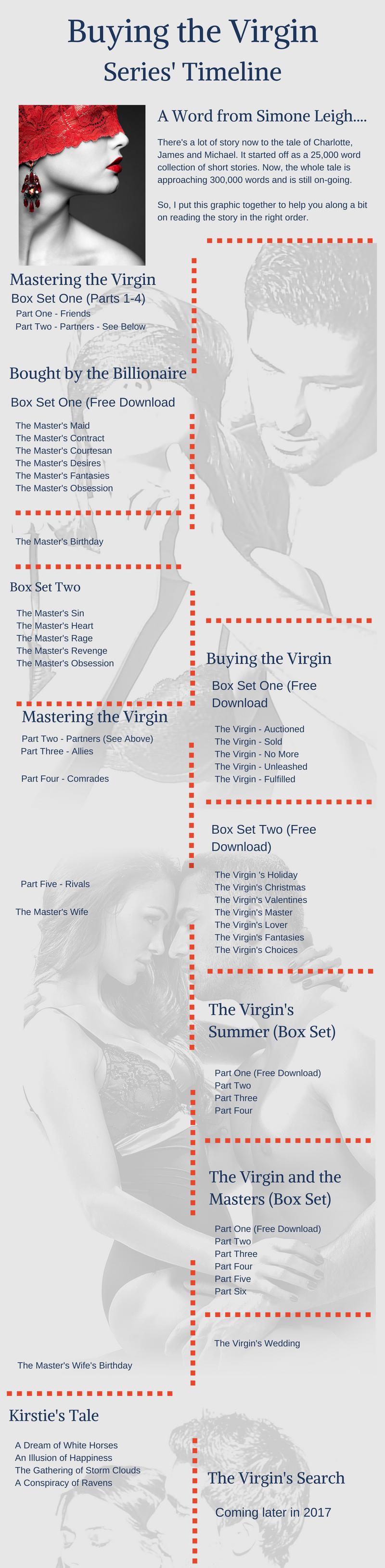 Timeline 'Buying the Virgin'