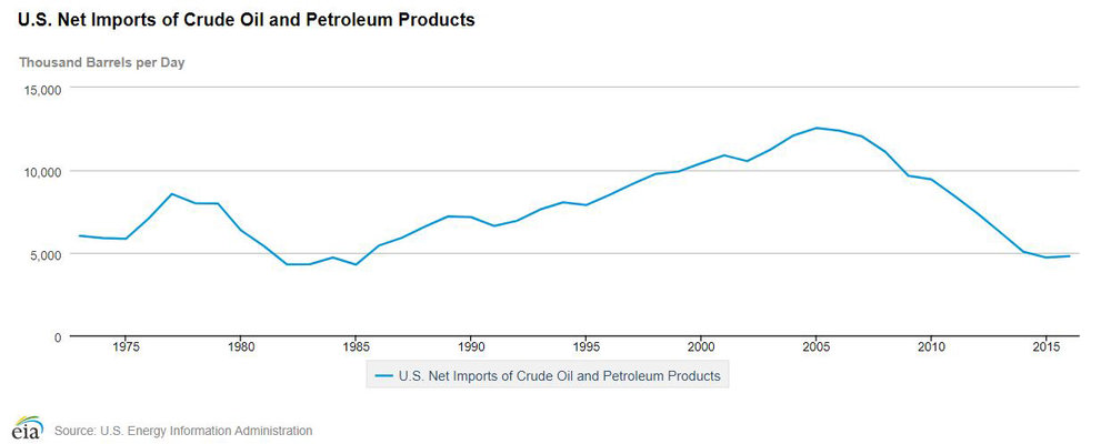 US Net Imports Of Crude Oil and Petroleum Products.JPG