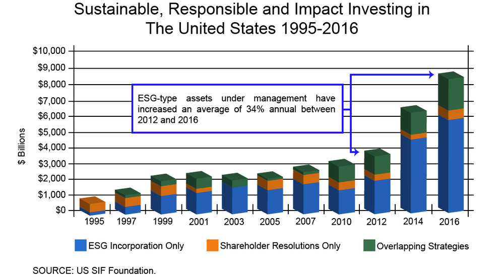 Sustainable Responsible impact Investing Chart.jpg