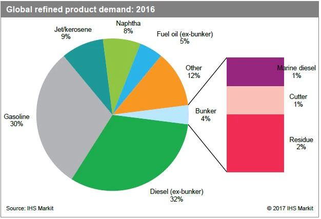 BunkerFuel Graph Global Refined product demand.JPG