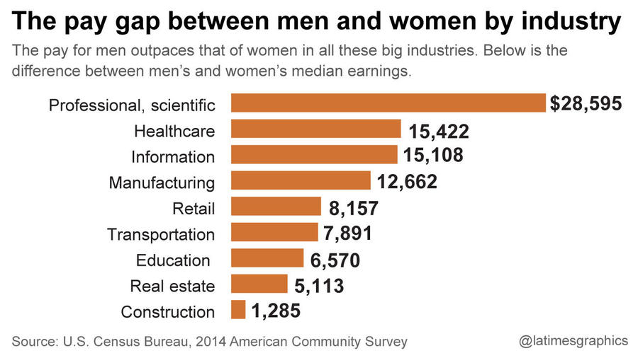 la-g-pay-gap-between-men-and-women-20160412.jpg