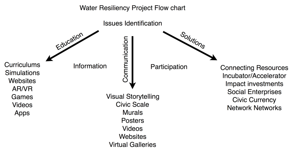 Water Resiliency Project Flow chart 2.png
