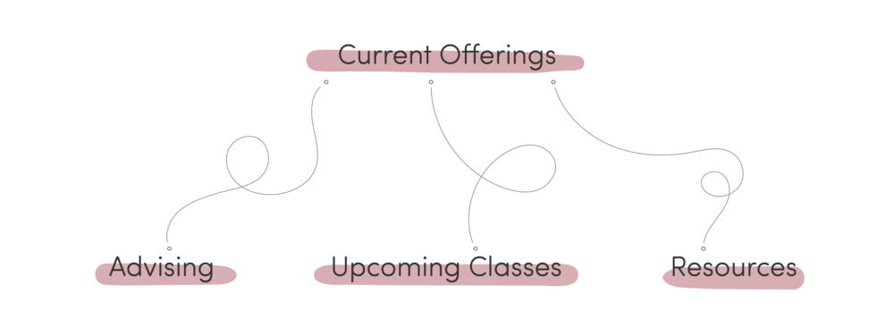 Current Offerings New.png