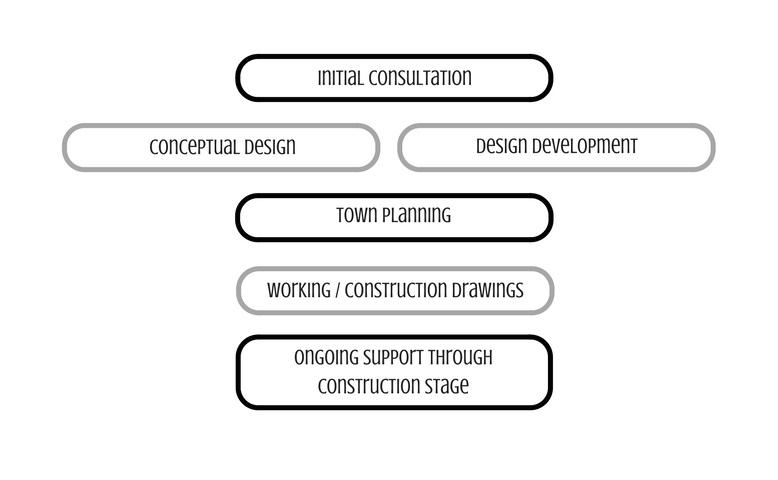 D2 Building Design Workflow process