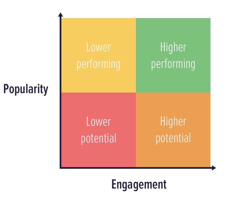 Performance - based on Popularity and Engagement, Trim assesses how pages are performing. You can use this to set priorities and to inform next steps -