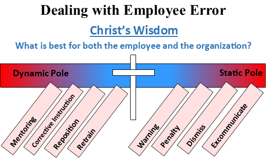 Dealing with Employee Error (Chapter 8 Supplement)