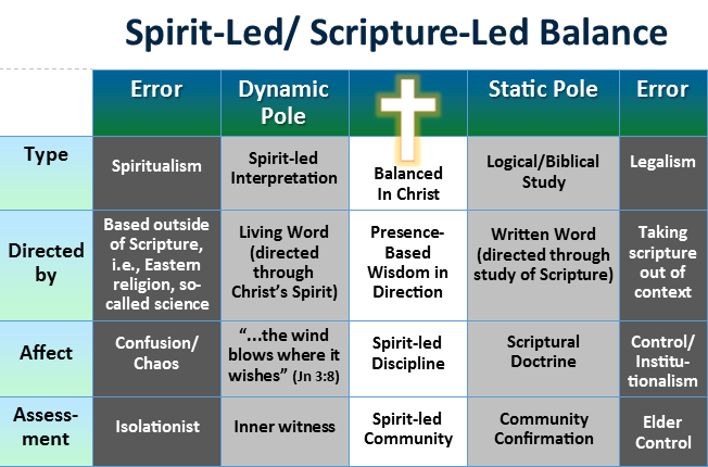 Spirit-led | Scripture-led Balance (Chapter 8 Supplement)