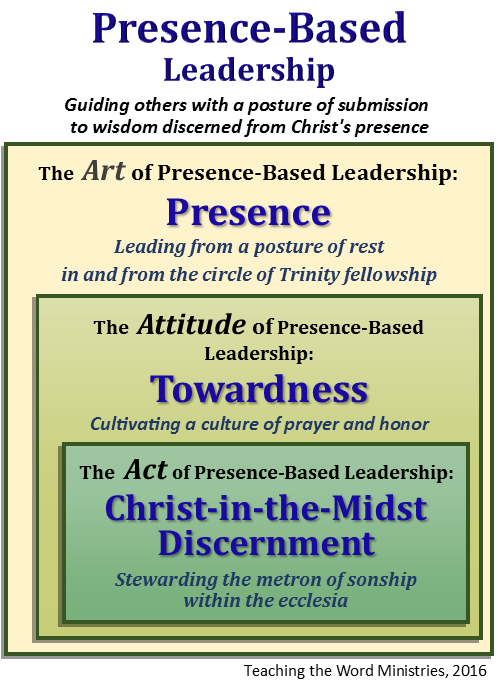 Presence-Based Leadership Model  (pg. 35)