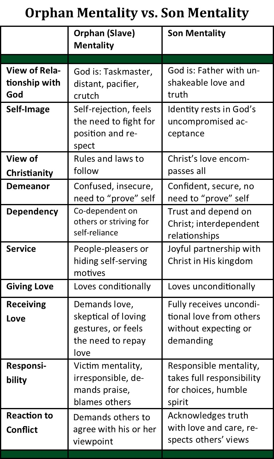 Orphan vs Son Mentality