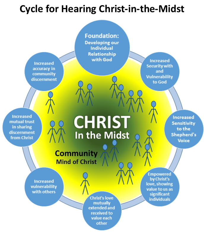 Transparency/Vulnerability Cycle of Christ-in-the-Midst  (pg. 164)