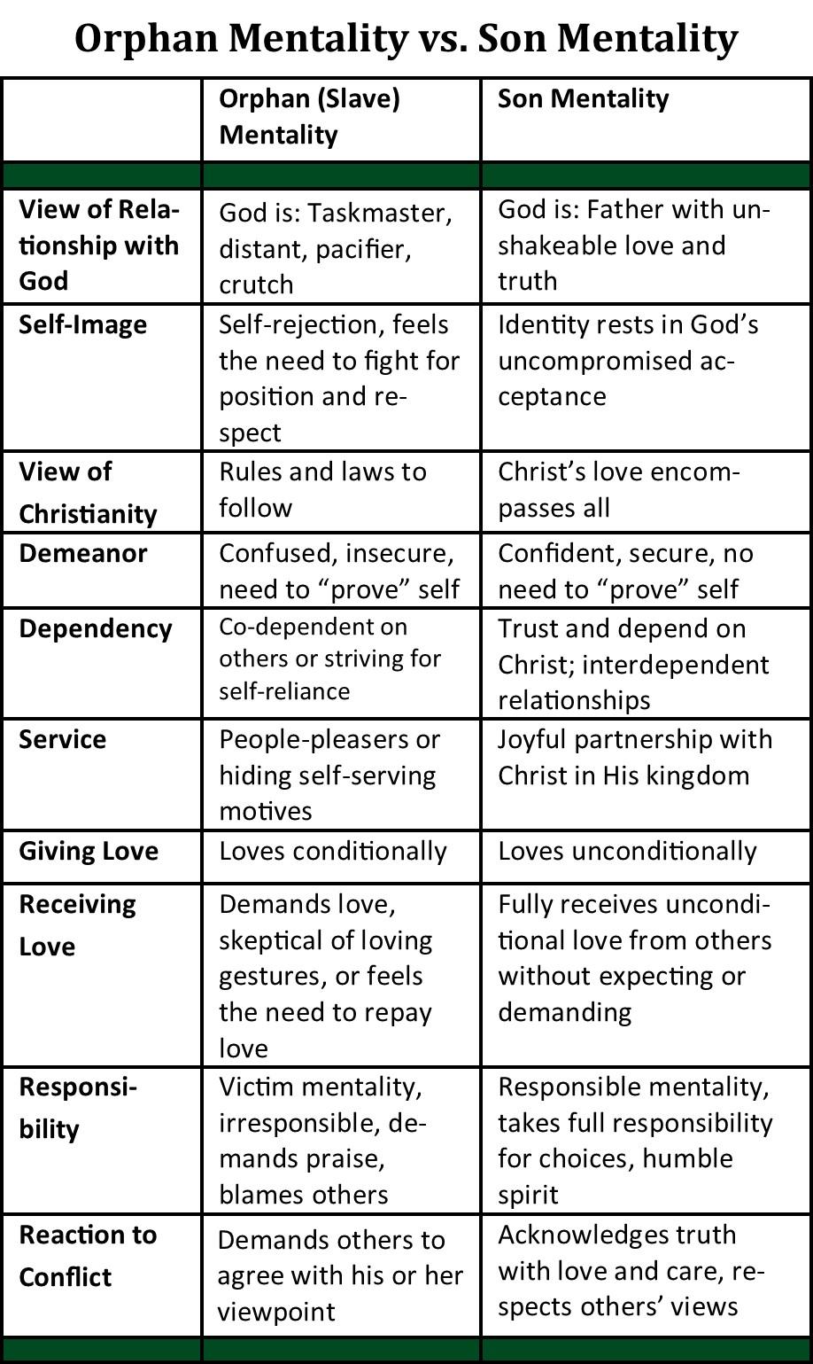 Orphan Mentality vs. Son Mentality (pg. 111)