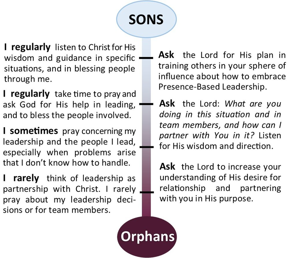Orphans-Sons Scale  (pg. 112)