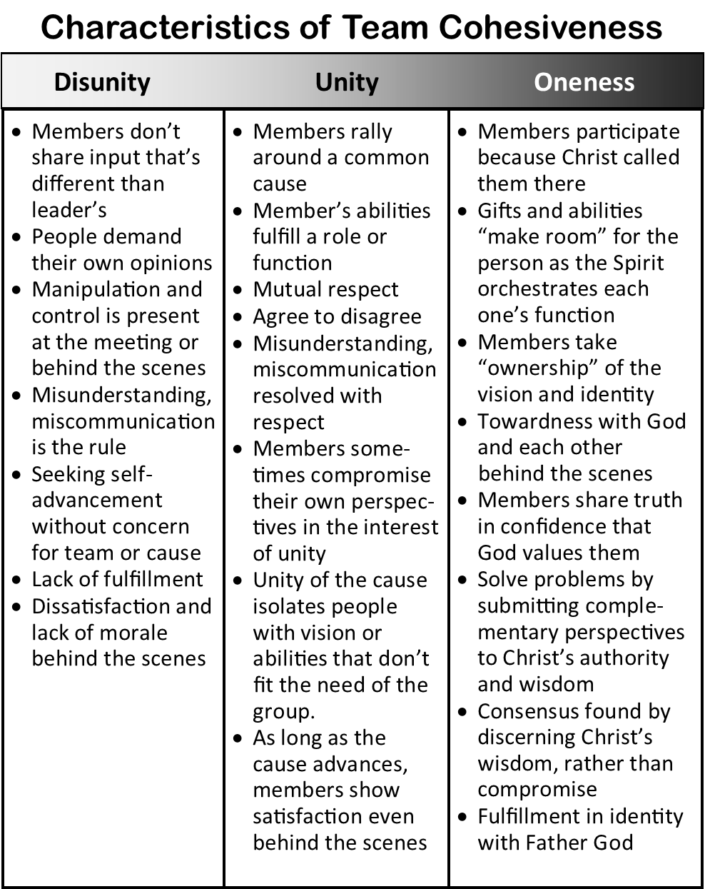 Characteristics of Team Cohesiveness (pg. 192)