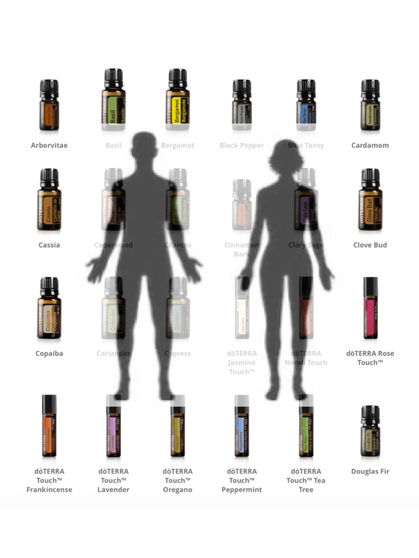 Essential Oils for your body
