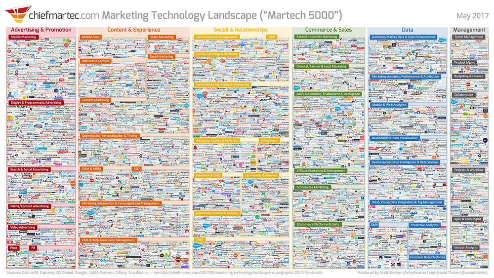 marketing_technology_landscape_2017_slides-small.jpg