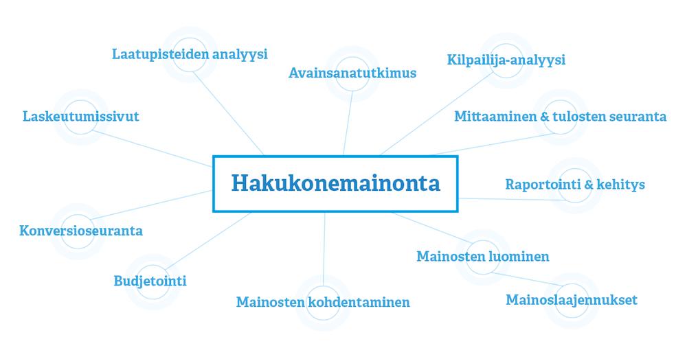 Adwords Hakukonemainonta