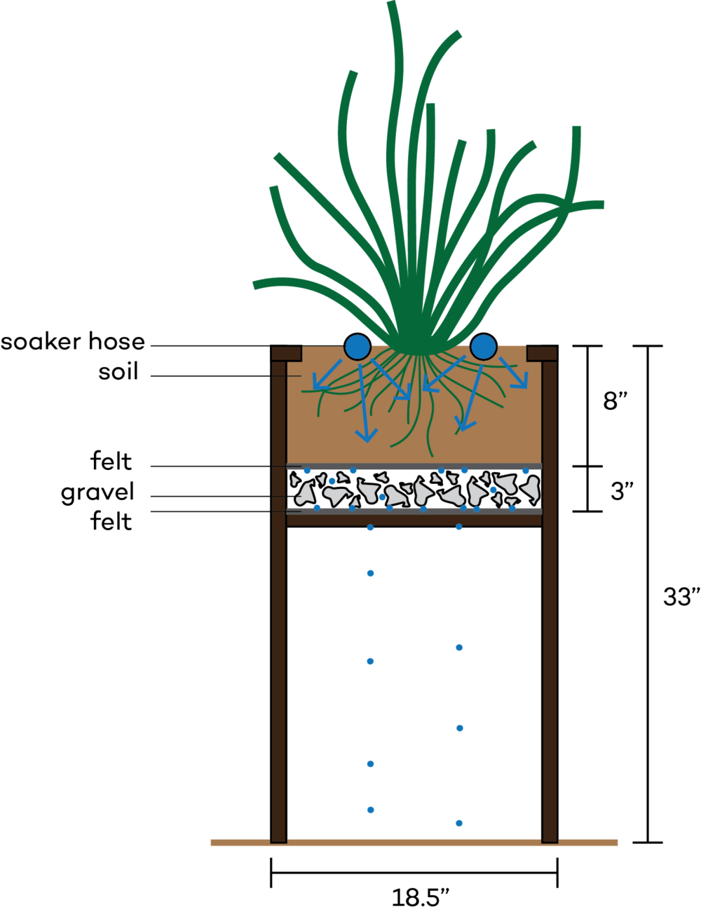 Diagram of Enable's self-watering planters.