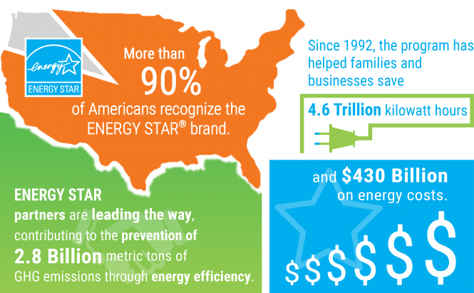 Source: Energy Star