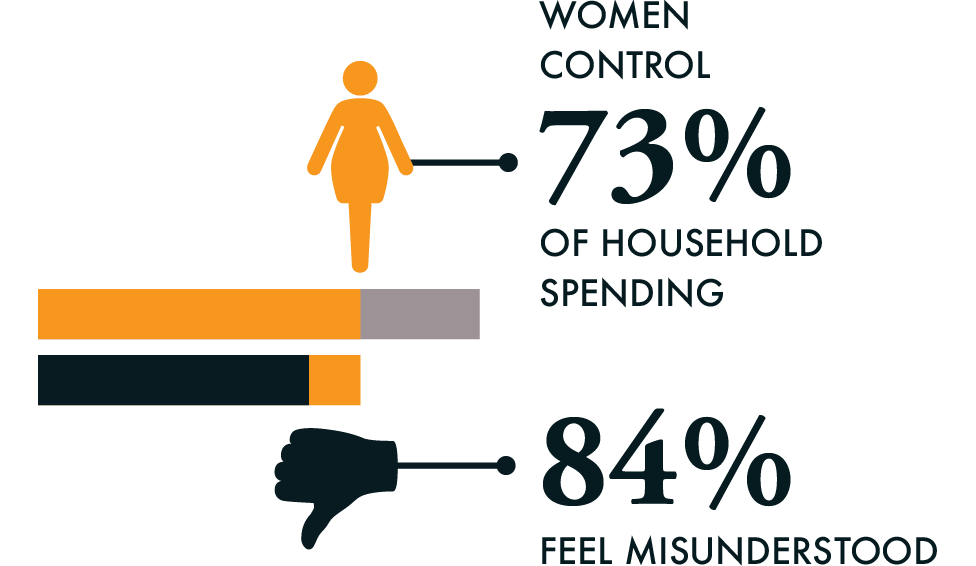 women and financial services misunderstood