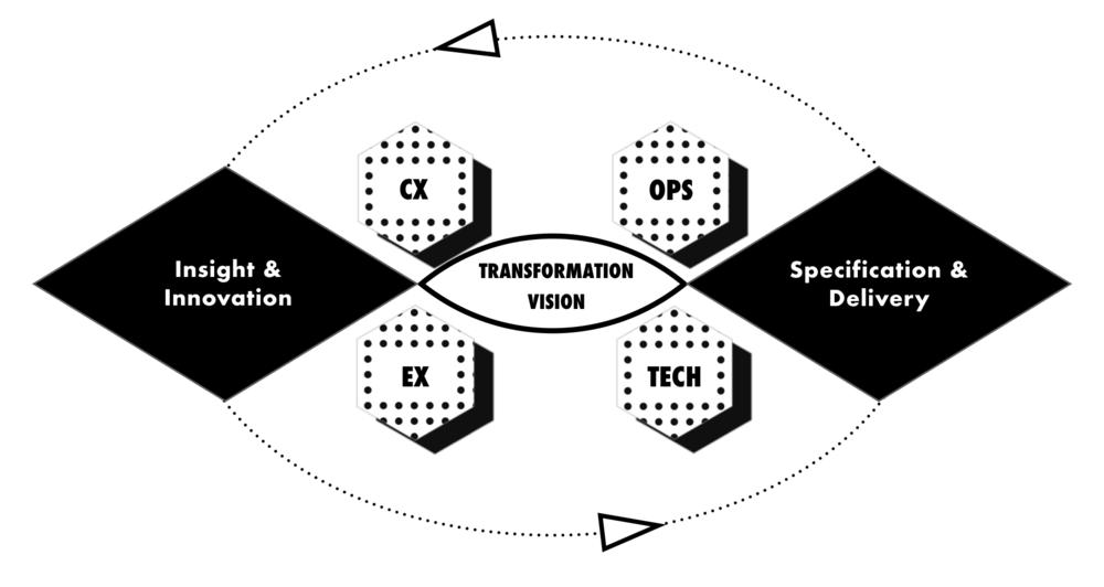 FSC TRANSFORMATION LOOP.png