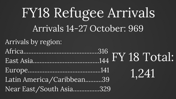 FY18+Refugee+Arrivals.png