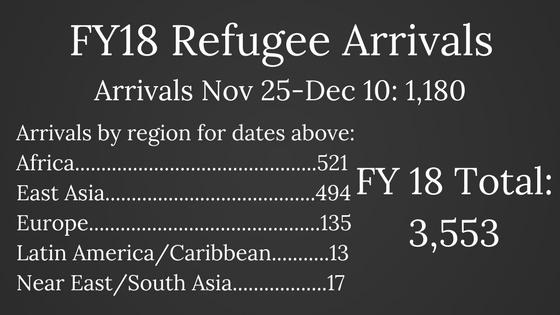 FY18 Refugee Arrivals (2).jpg