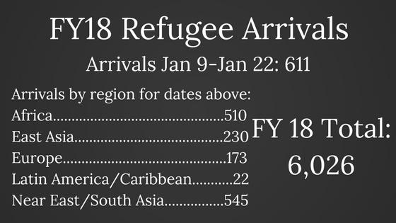 FY18 Refugee Arrivals (2).png