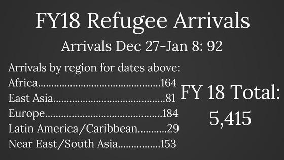 FY18 Refugee Arrivals (3).png