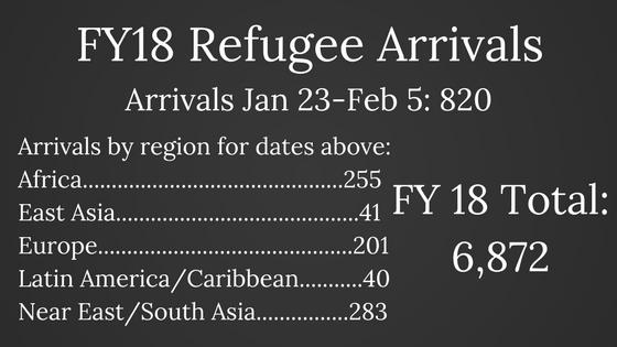 FY18 Refugee Arrivals (4).png